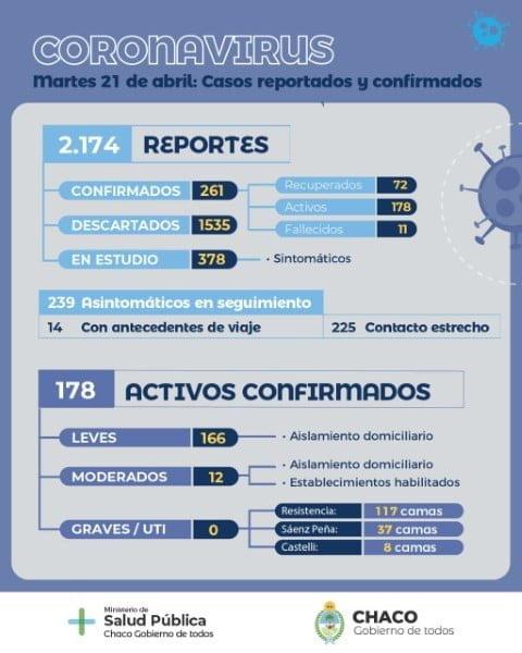 En la provincia hay 251 casos positivos de coronavirus, 12 están internados