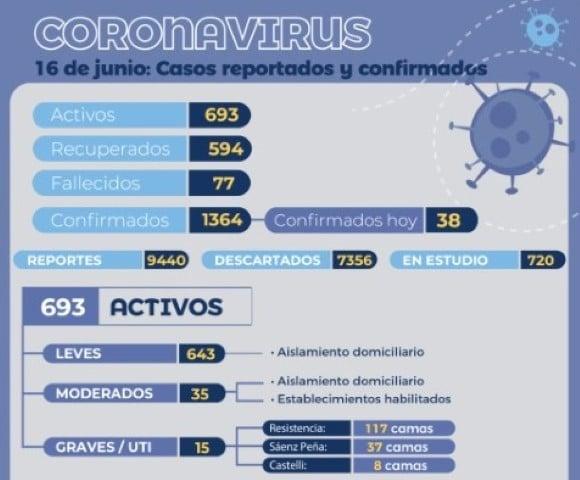 Cuatro hombres murieron en las últimas 24 horas y hay  693 casos activos de coronavirus en la provincia