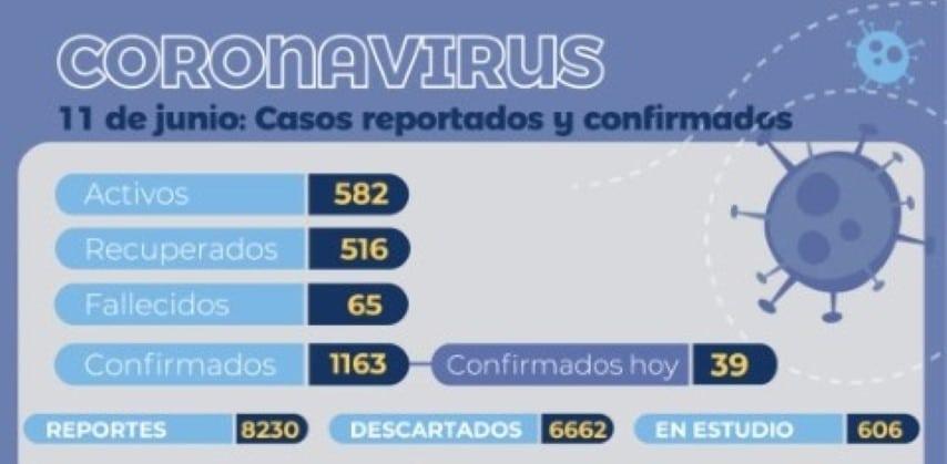 COVID-19: 516 chaqueños ya recibieron el alta, hay 61 personas internadas y 18 en estado crítico