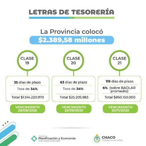 La Provincia realizó la séptima licitación de Letras del Tesoro y superó nuevamente el récord de colocación