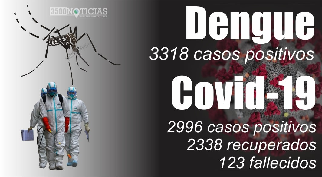 Sigue bajando la tasa de duplicación de casos, y sólo se reportaron 535 casos activos de Covid-19
