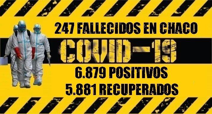 Coronavirus: ya son 5.881 los pacientes recuperados y quedan 751 casos activos en Chaco