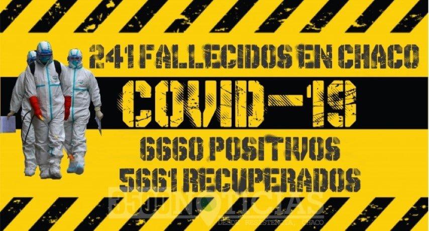 Tras el último fallecimiento en Resistencia, hay 758 personas con coronavirus en Chaco y se recuperaron  5.661