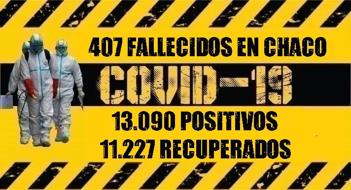 Chaco supera los 13.000 casos de Coronavirus
