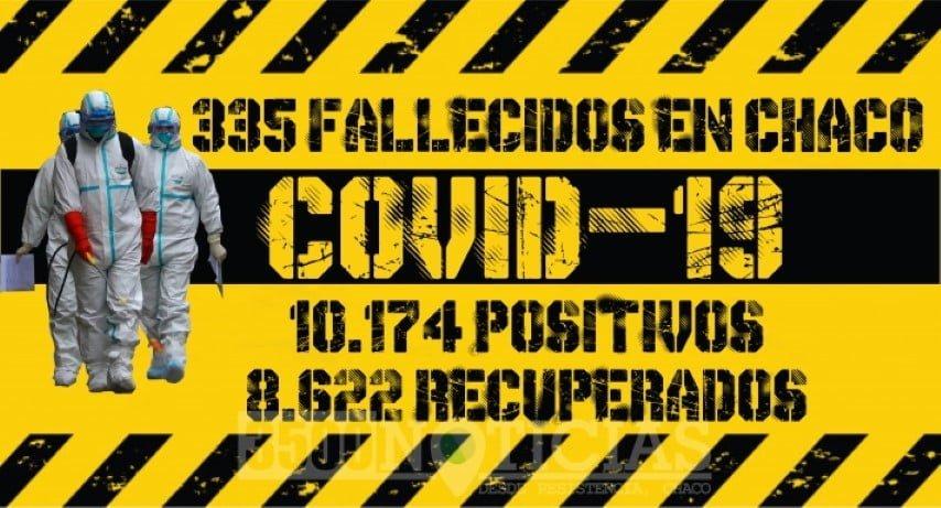 Coronavirus: murieron tres personas y suman 19 decesos y 481 nuevos casos en tres días
