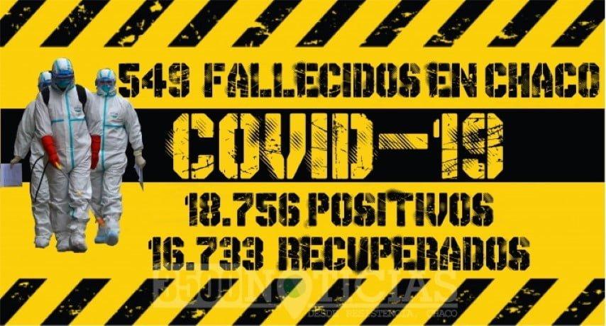 Coronavirus: nueve personas murieron en las últimas 24 horas en Chaco y hay 15 pacientes graves