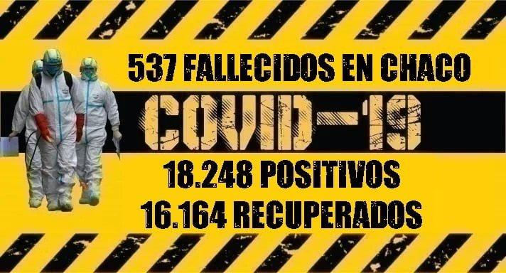 Dos fallecimientos por Coronavirus y 166 nuevos contagios en Chaco