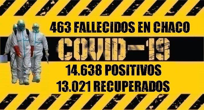 Coronavirus: nueve fallecimientos y 145 nuevos casos confirmados