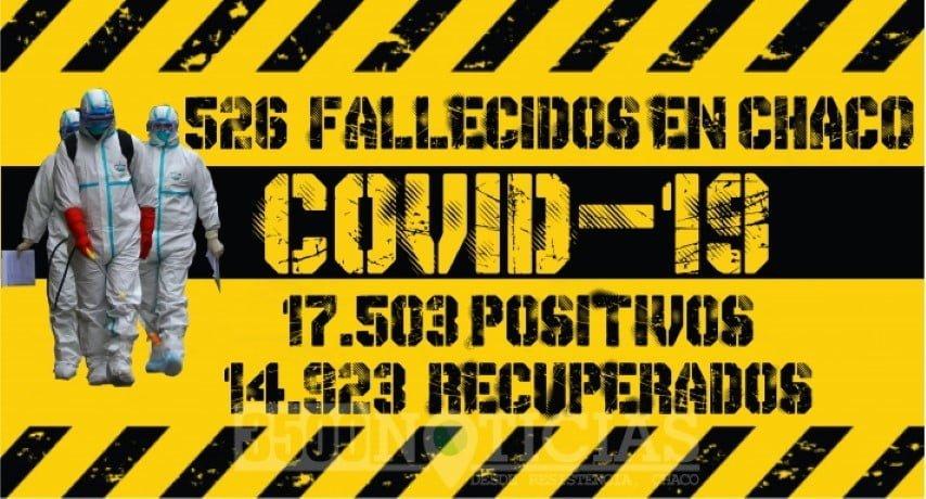 Con la muerte de tres hombres y tres mujeres del interior, Chaco alcanza los 526 fallecimientos por Covid-19